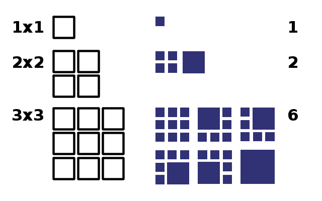 An illustration of the first three terms of the square dissection number series